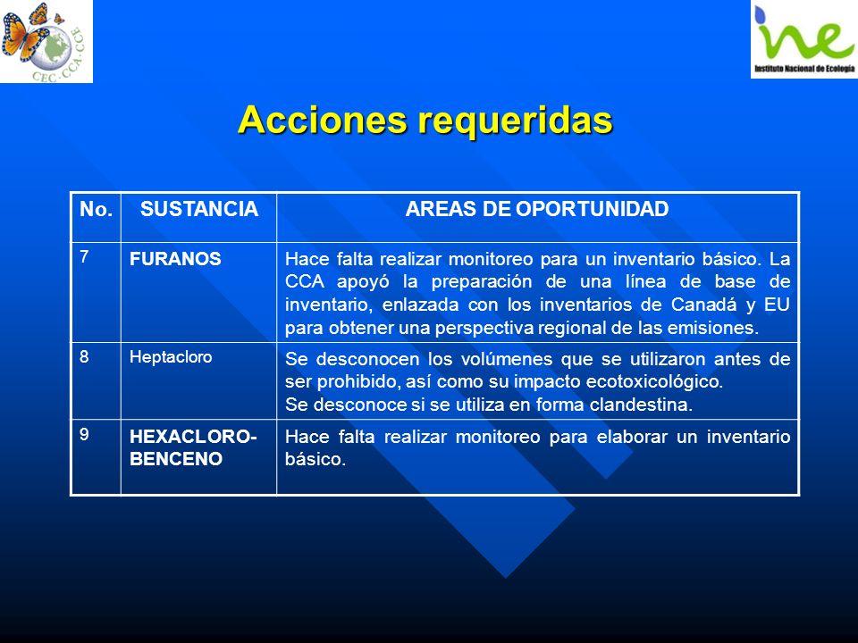 Acciones requeridas No. SUSTANCIA AREAS DE OPORTUNIDAD FURANOS