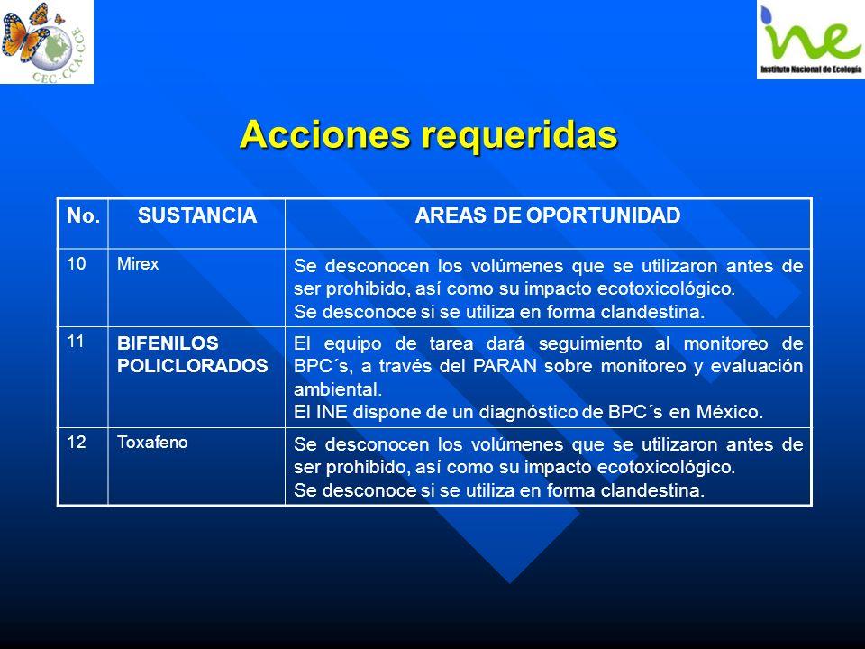 Acciones requeridas No. SUSTANCIA AREAS DE OPORTUNIDAD