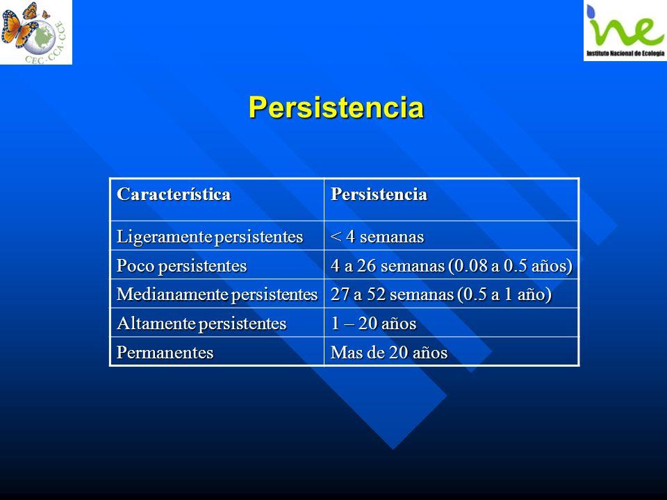 Persistencia Característica Persistencia Ligeramente persistentes