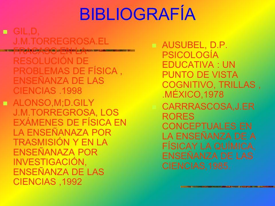 BIBLIOGRAFÍA GIL,D, J.M.TORREGROSA.EL FRACASO EN LA RESOLUCIÓN DE PROBLEMAS DE FÍSICA , ENSEÑANZA DE LAS CIENCIAS .1998.