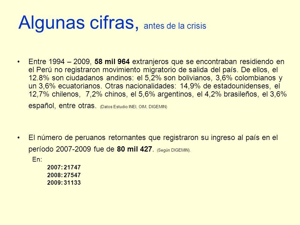 Algunas cifras, antes de la crisis