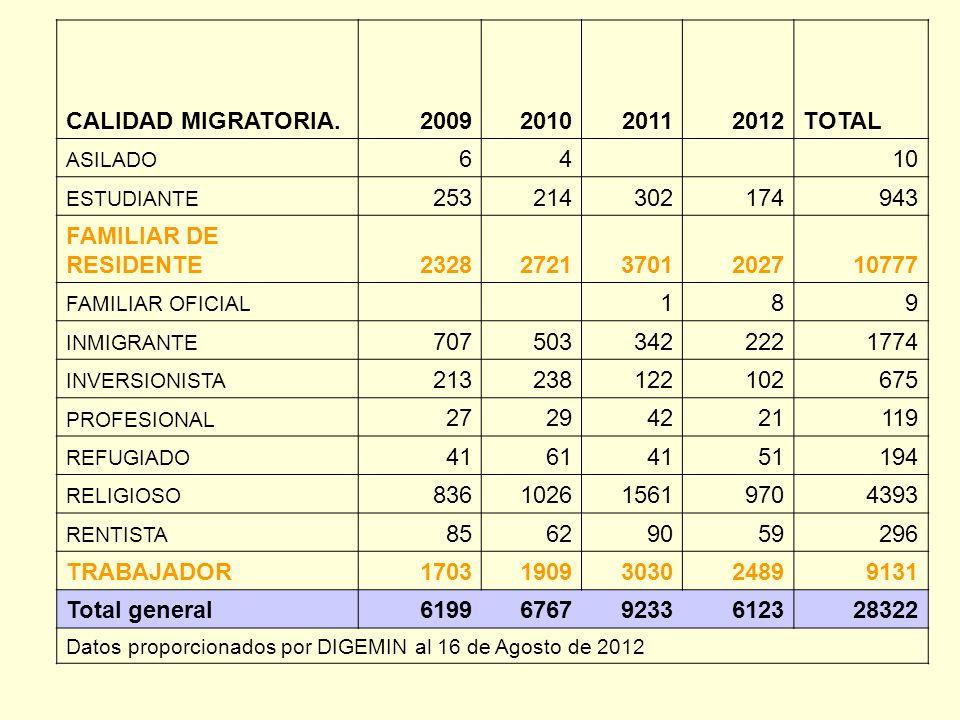 CALIDAD MIGRATORIA. 2009 2010 2011 2012 TOTAL 6 4 10 253 214 302 174