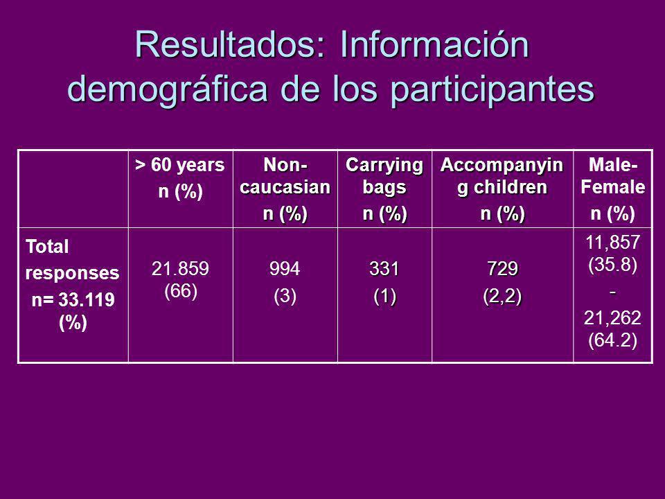 Resultados: Información demográfica de los participantes