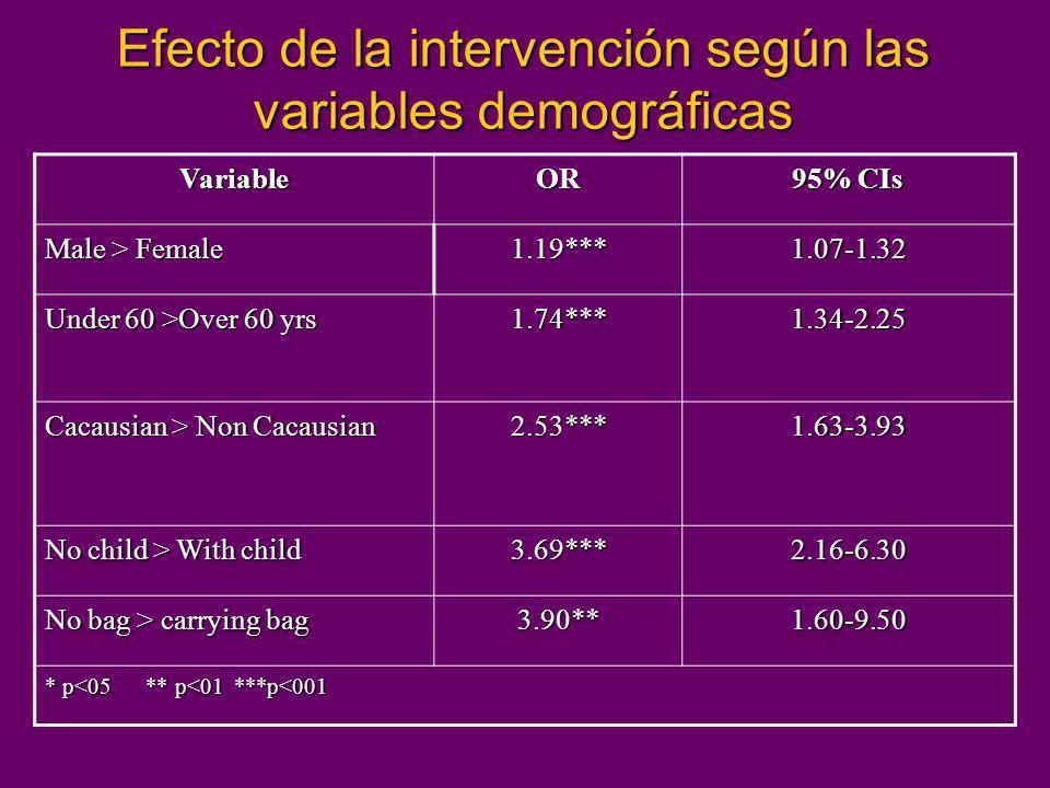 Efecto de la intervención según las variables demográficas