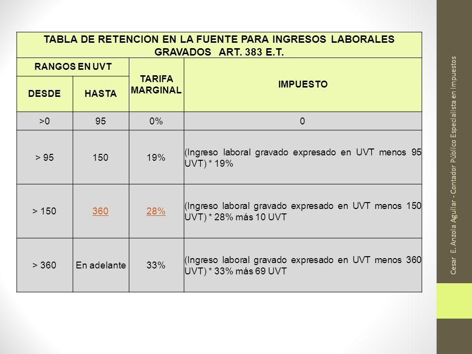 21/11/2012 TABLA DE RETENCION EN LA FUENTE PARA INGRESOS LABORALES GRAVADOS ART. 383 E.T. RANGOS EN UVT.