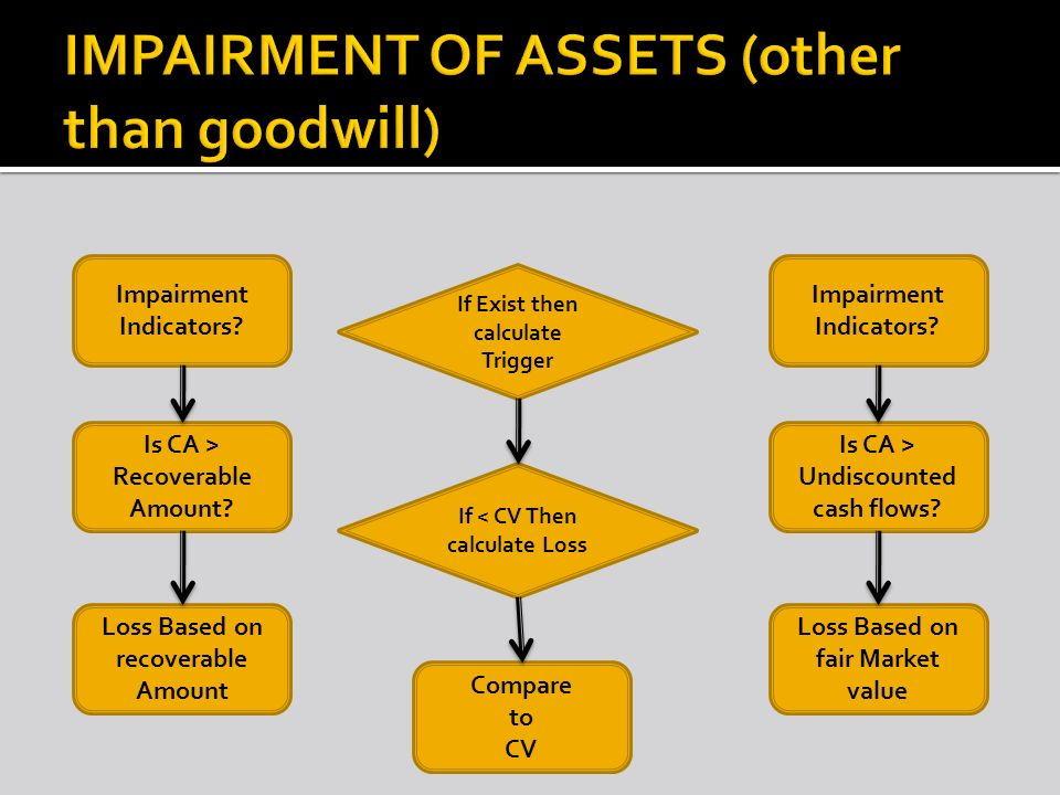 IMPAIRMENT OF ASSETS (other than goodwill)