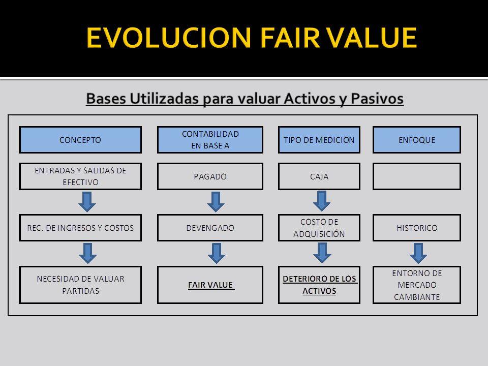 Bases Utilizadas para valuar Activos y Pasivos