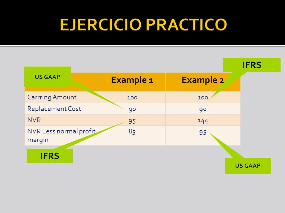 EJERCICIO PRACTICO IFRS Example 1 Example 2 IFRS Carrring Amount 100