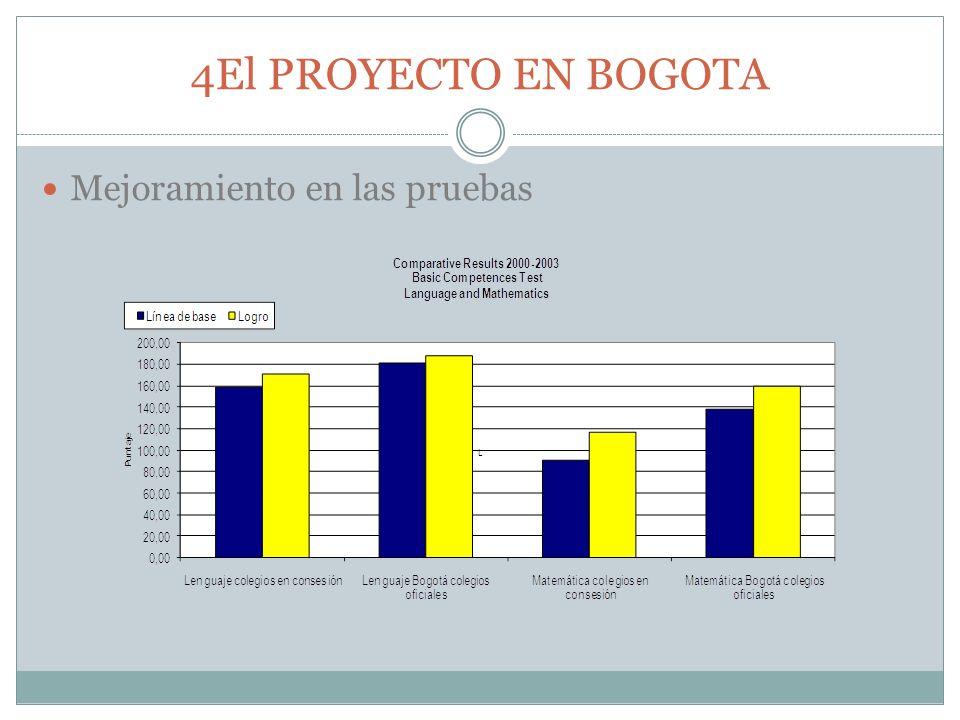 4El PROYECTO EN BOGOTA Mejoramiento en las pruebas