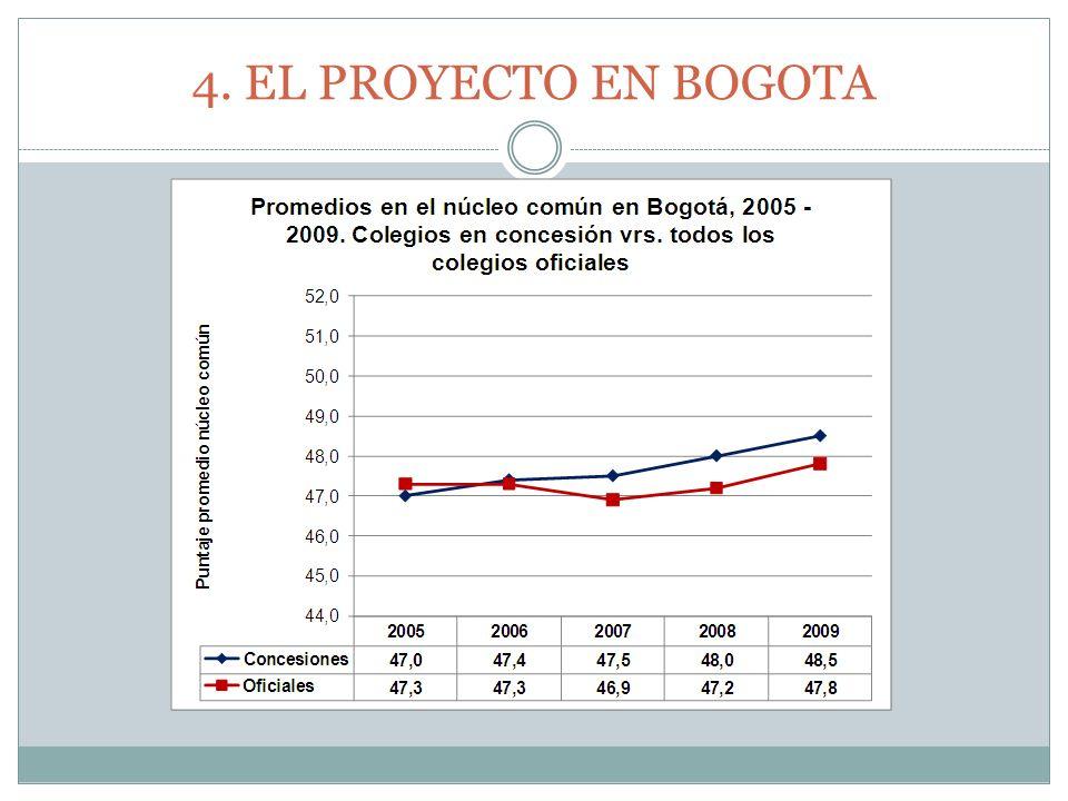 4. EL PROYECTO EN BOGOTA