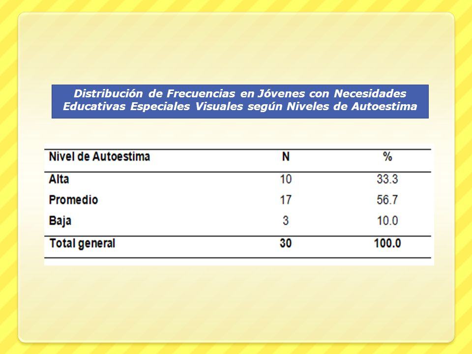 Distribución de Frecuencias en Jóvenes con Necesidades Educativas Especiales Visuales según Niveles de Autoestima