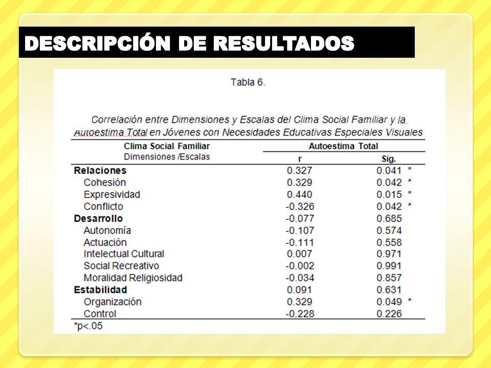 DESCRIPCIÓN DE RESULTADOS