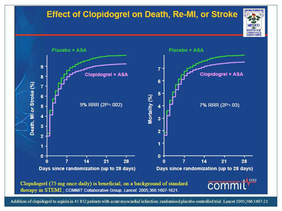 Addition of clopidogrel to aspirin in 45 852 patients with acute myocardial infarction: randomised placebo-controlled trial.
