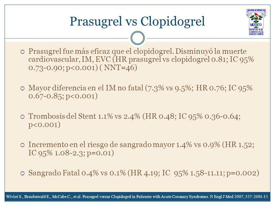Prasugrel vs Clopidogrel
