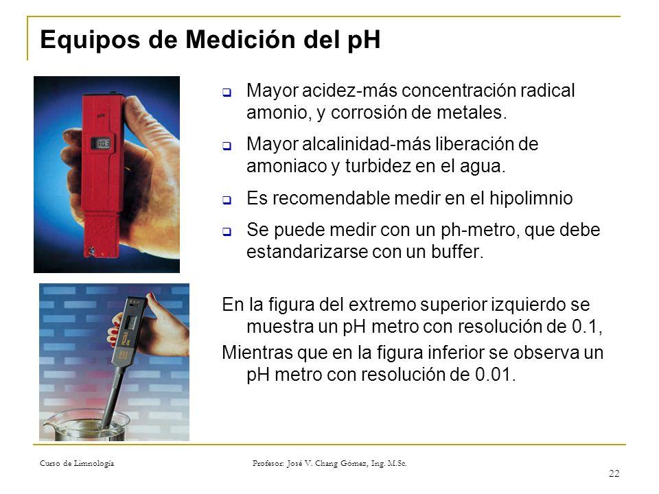 Equipos de Medición del pH