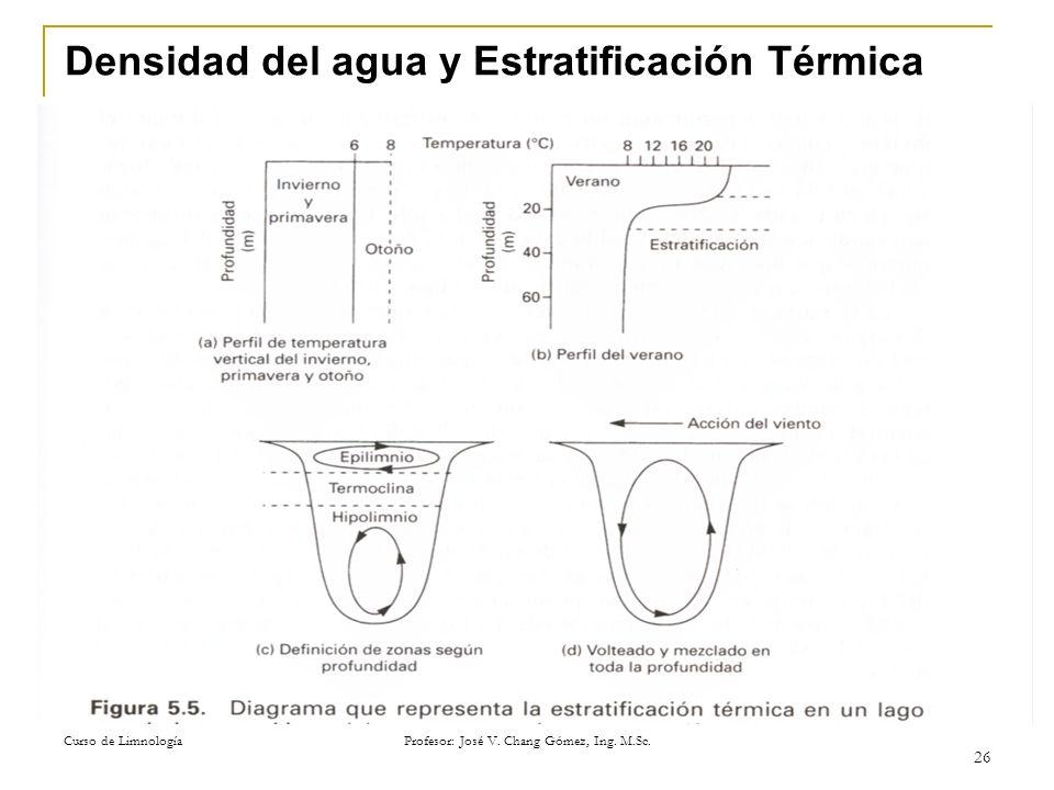 Densidad del agua y Estratificación Térmica