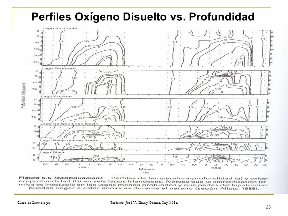 Perfiles Oxígeno Disuelto vs. Profundidad