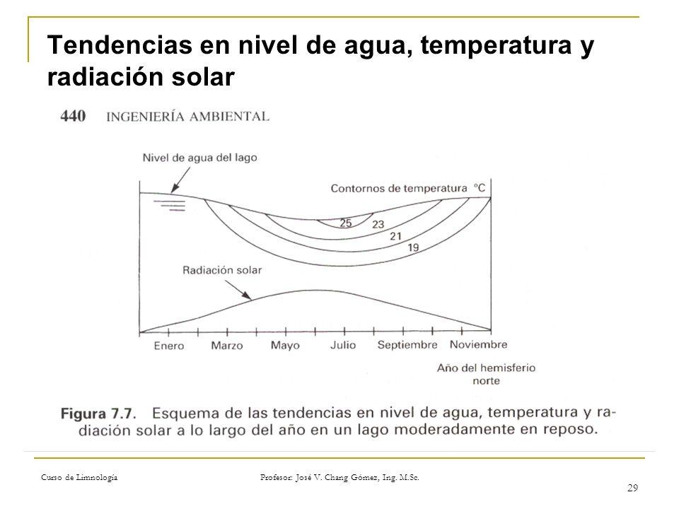 Tendencias en nivel de agua, temperatura y radiación solar