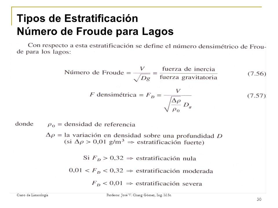 Tipos de Estratificación Número de Froude para Lagos