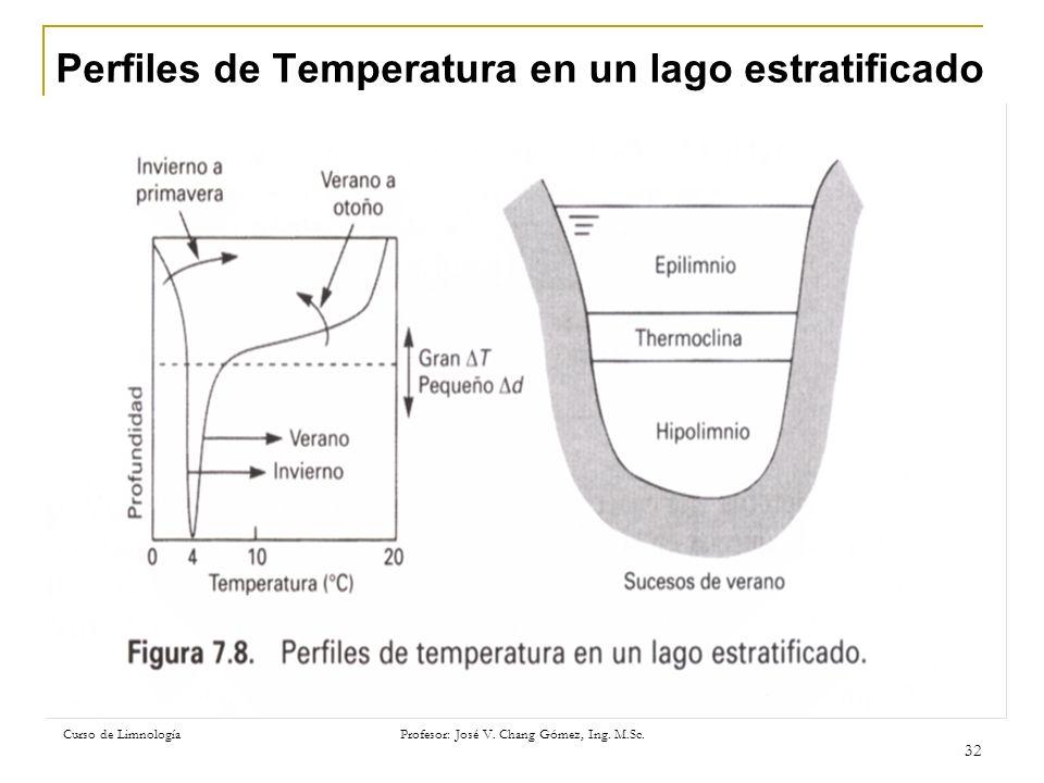 Perfiles de Temperatura en un lago estratificado