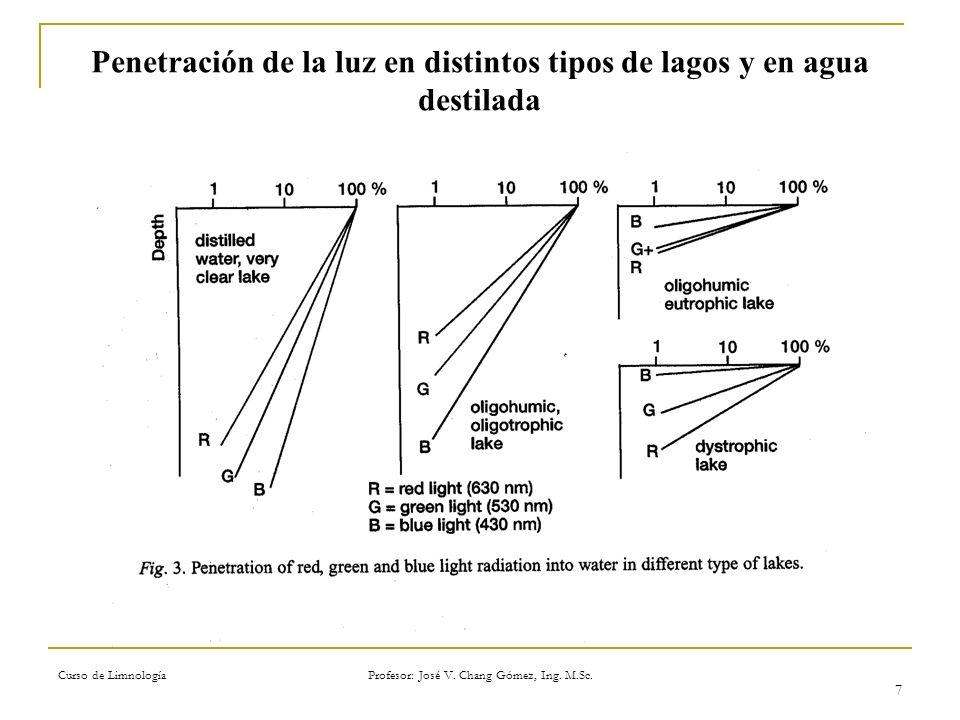 Penetración de la luz en distintos tipos de lagos y en agua destilada