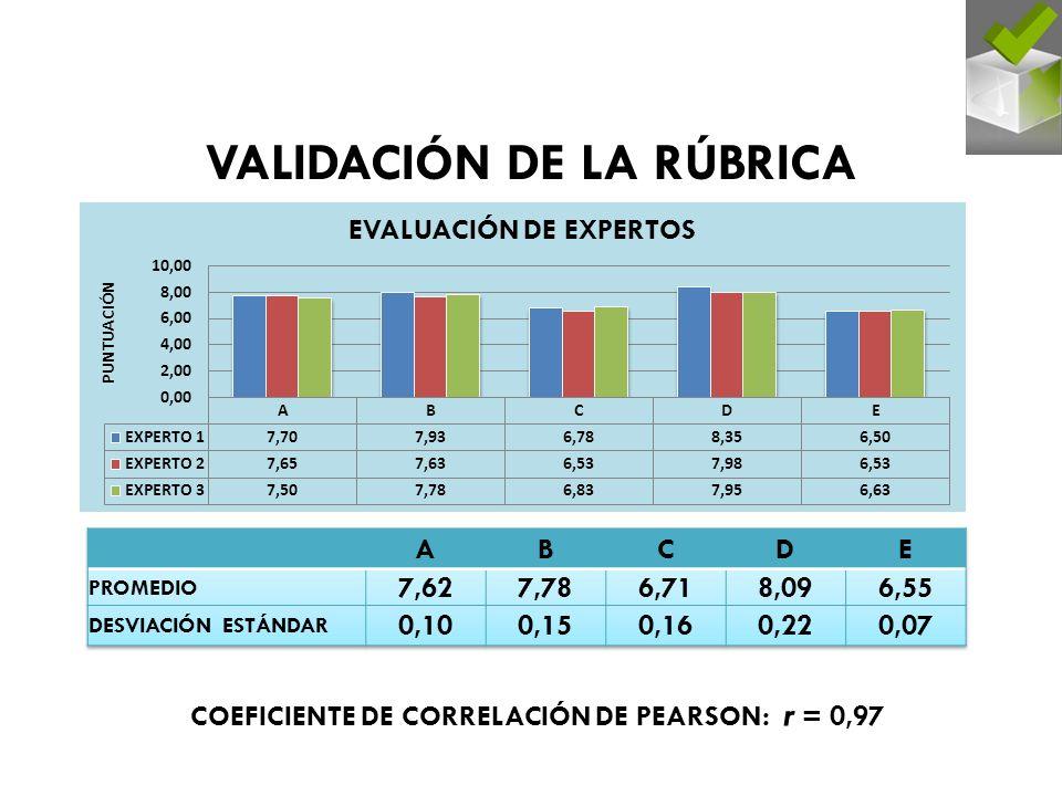 VALIDACIÓN DE LA RÚBRICA