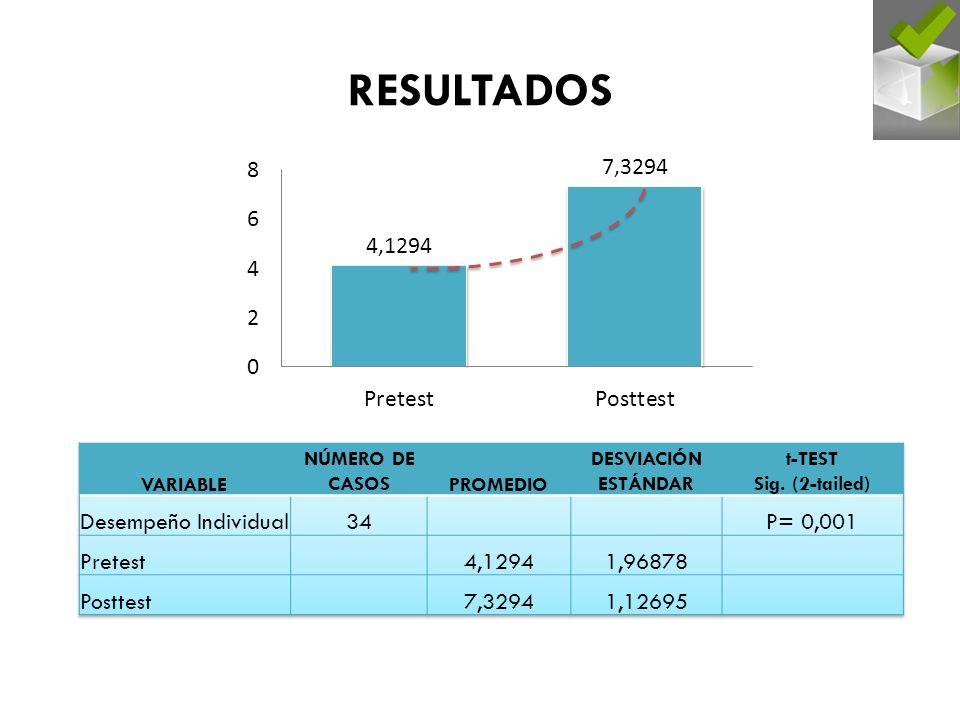 RESULTADOS Desempeño Individual 34 P= 0,001 Pretest 4,1294 1,96878