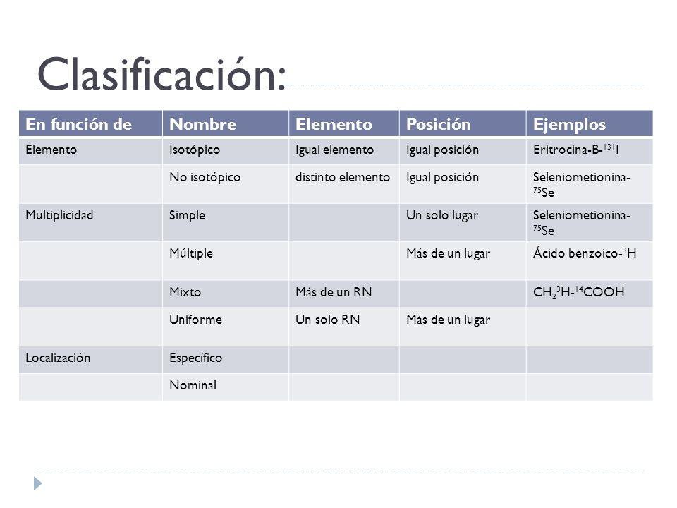 Clasificación: En función de Nombre Elemento Posición Ejemplos