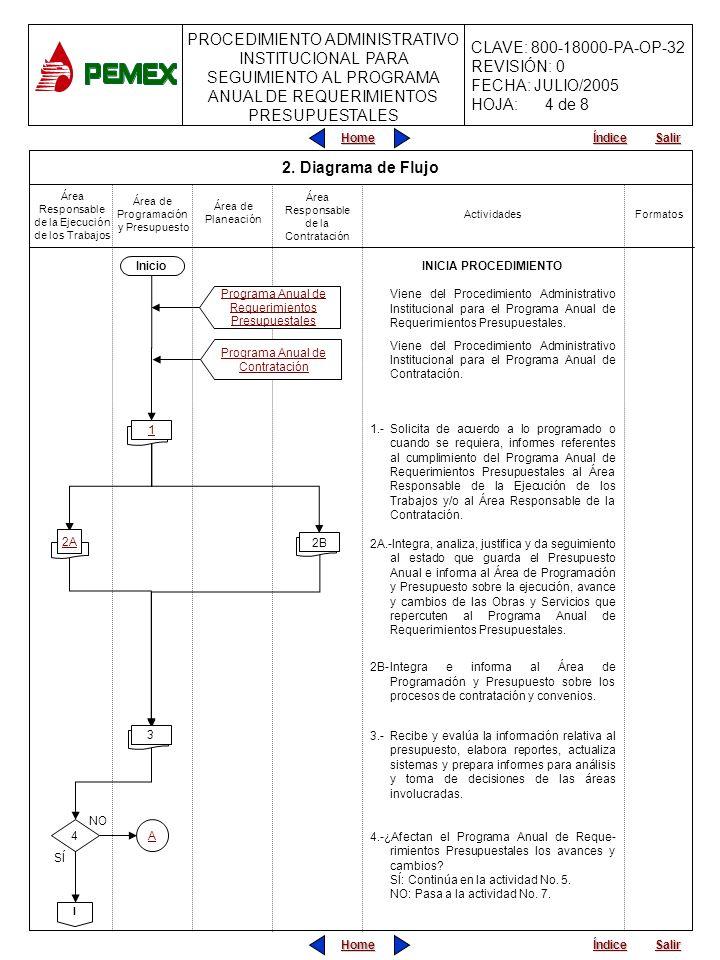 4 de 8 2. Diagrama de Flujo Inicio INICIA PROCEDIMIENTO