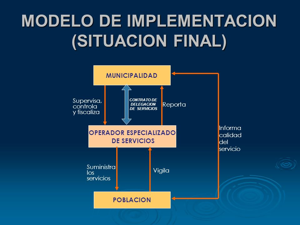 MODELO DE IMPLEMENTACION (SITUACION FINAL)