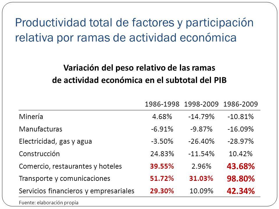 Productividad total de factores y participación relativa por ramas de actividad económica