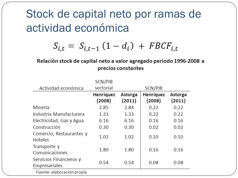 Stock de capital neto por ramas de actividad económica