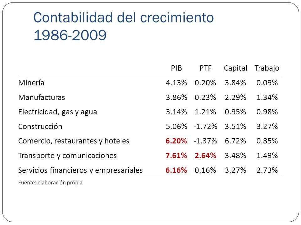 Contabilidad del crecimiento 1986-2009