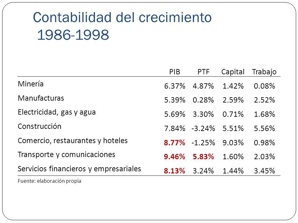 Contabilidad del crecimiento 1986-1998