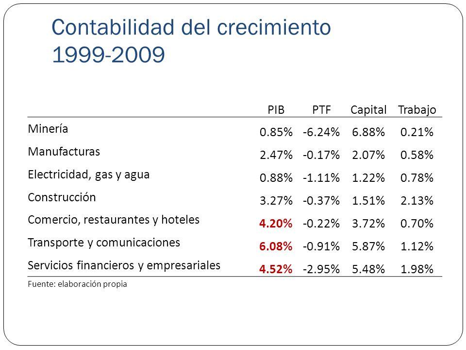 Contabilidad del crecimiento 1999-2009