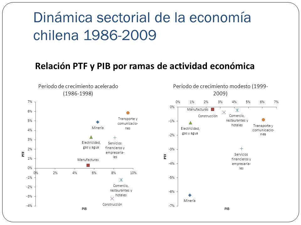 Dinámica sectorial de la economía chilena 1986-2009