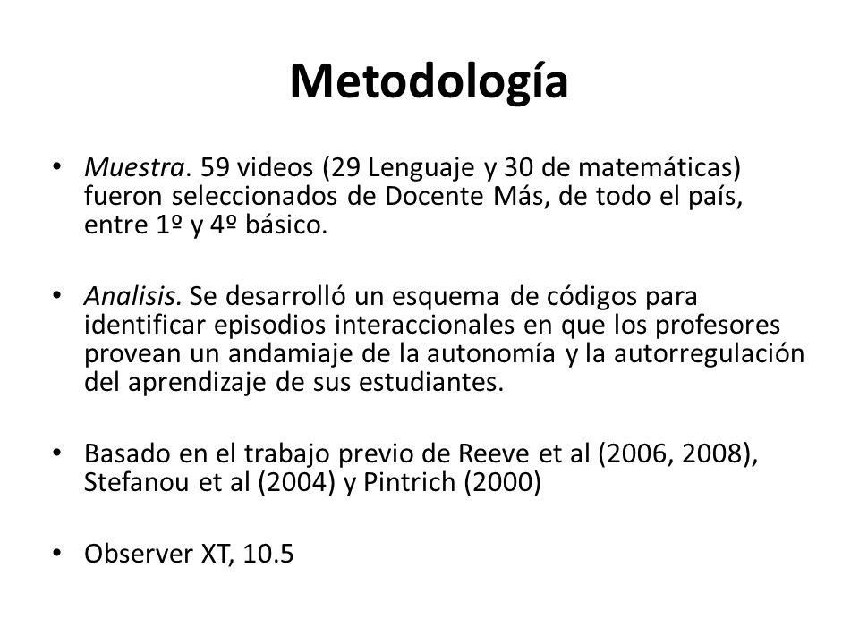 Metodología Muestra. 59 videos (29 Lenguaje y 30 de matemáticas) fueron seleccionados de Docente Más, de todo el país, entre 1º y 4º básico.