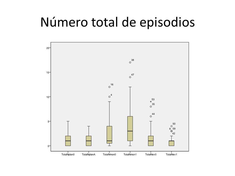 Número total de episodios