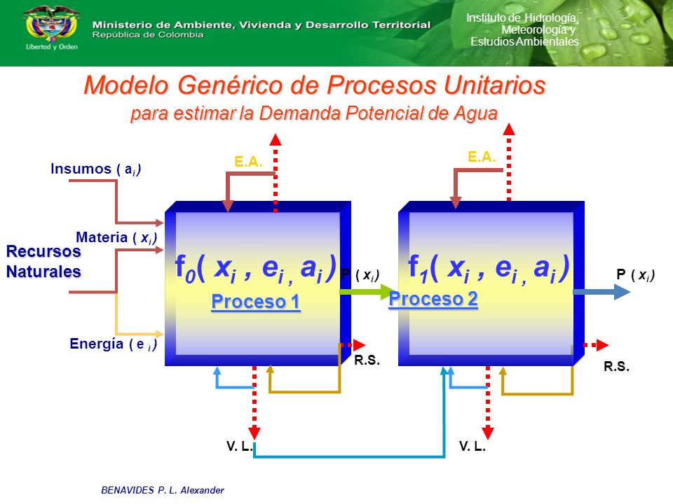 Modelo Genérico de Procesos Unitarios