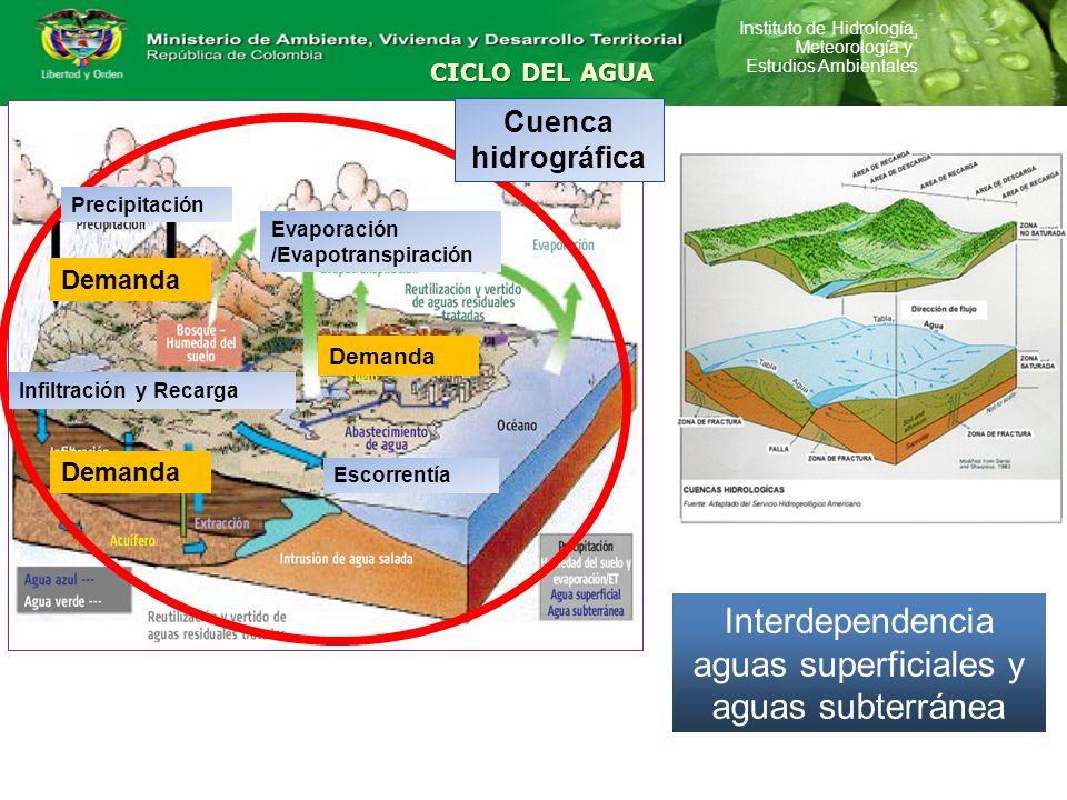 Interdependencia aguas superficiales y aguas subterránea