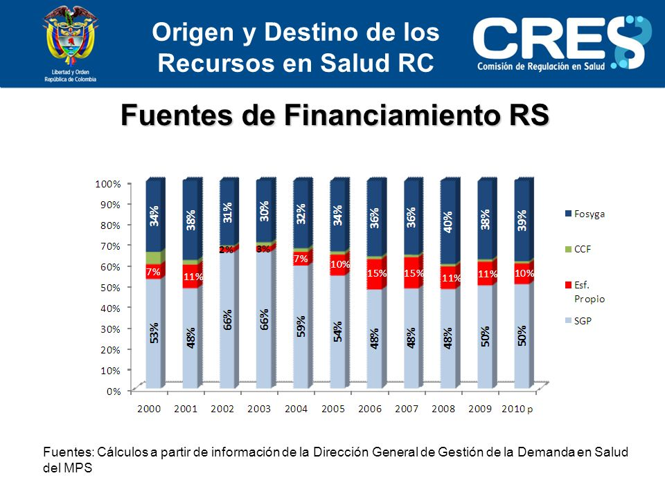 Fuentes de Financiamiento RS
