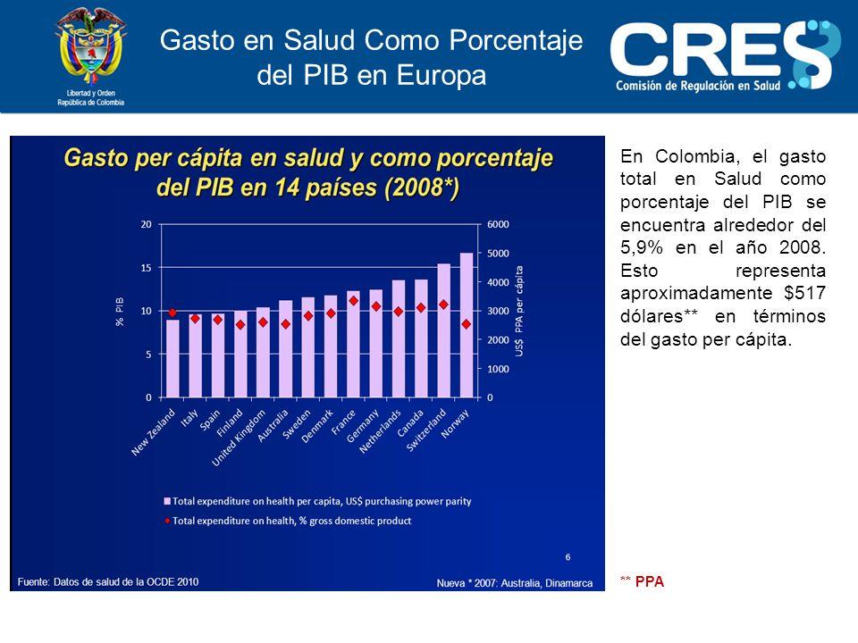 Gasto en Salud Como Porcentaje