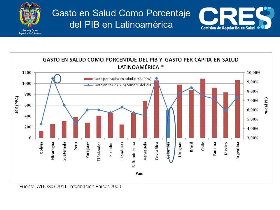 Gasto en Salud Como Porcentaje del PIB en Latinoamérica