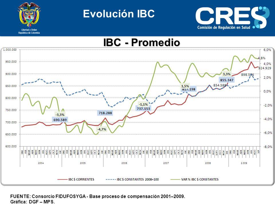 Evolución IBC IBC - Promedio