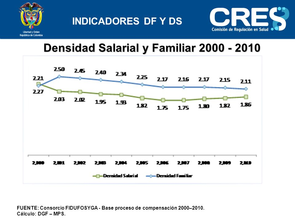 Densidad Salarial y Familiar 2000 - 2010