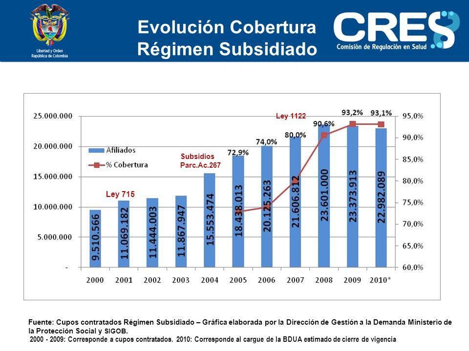 Evolución Cobertura Régimen Subsidiado
