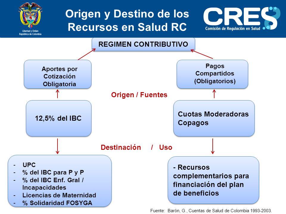 Origen y Destino de los Recursos en Salud RC
