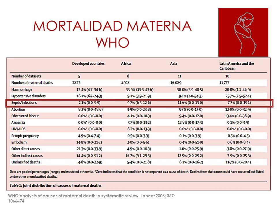 MORTALIDAD MATERNA WHO