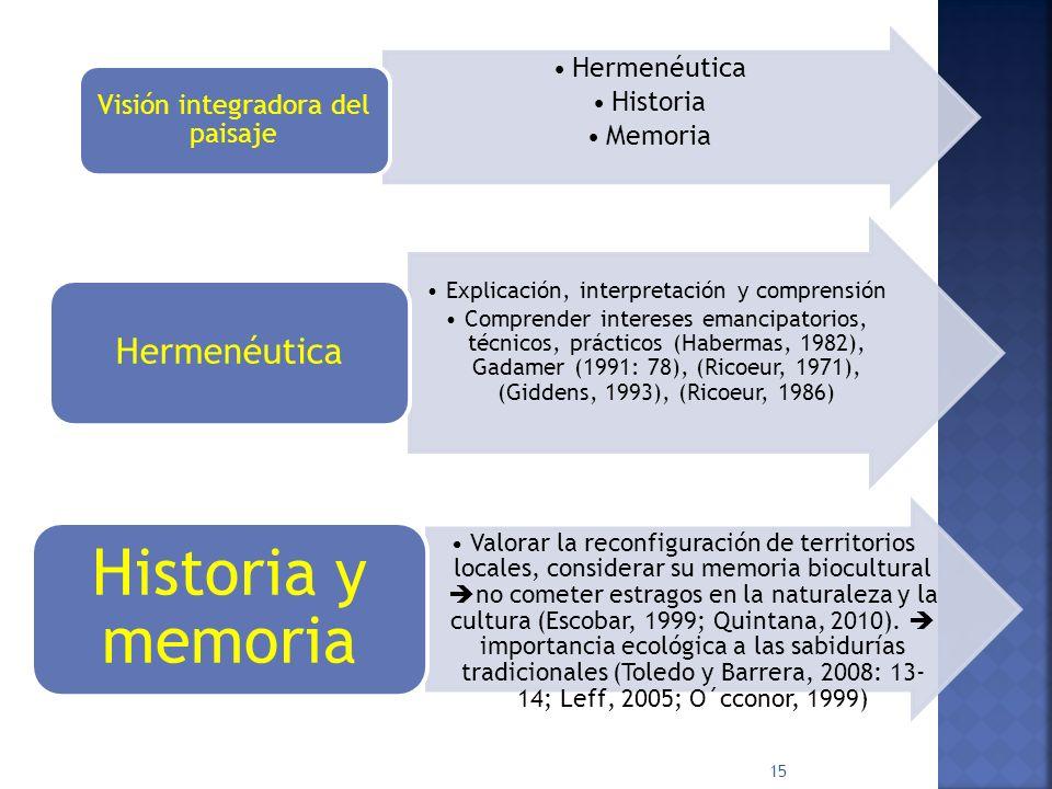 Historia y memoria Hermenéutica Historia Memoria
