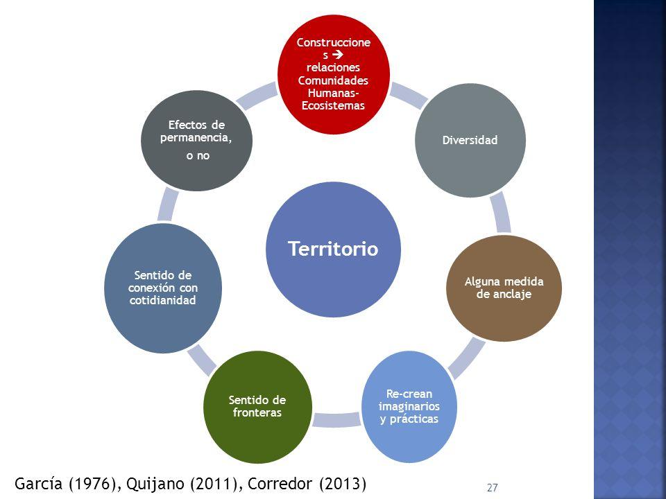 García (1976), Quijano (2011), Corredor (2013)